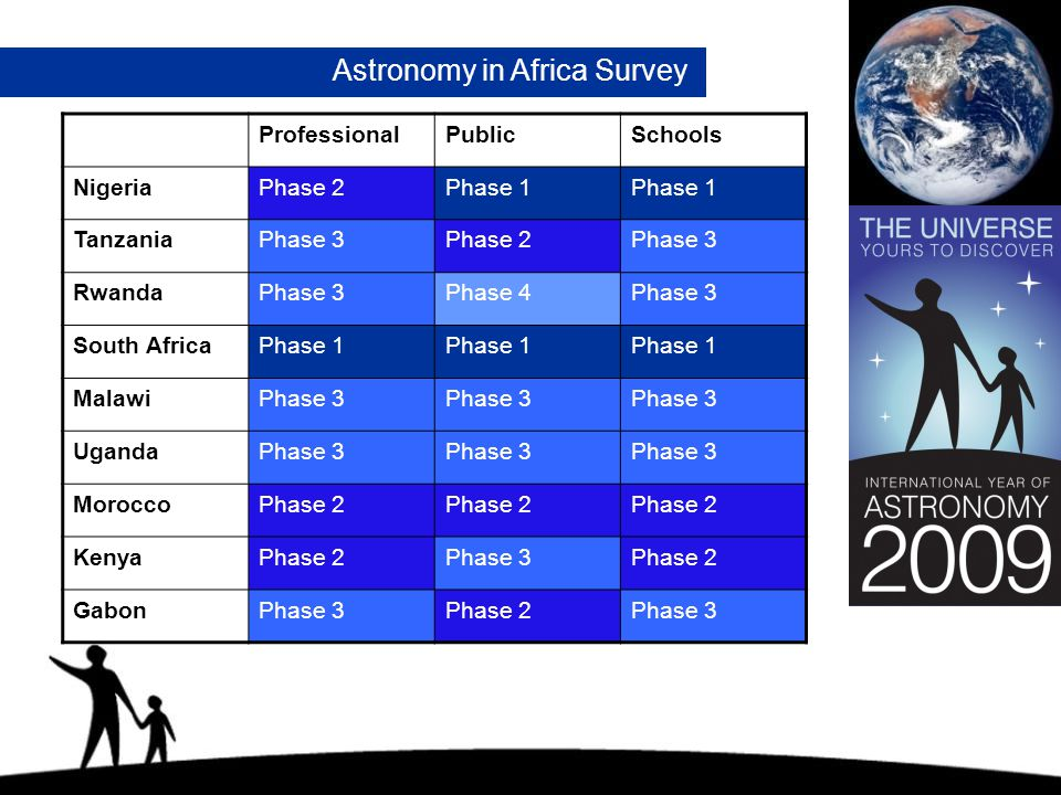 Astronomy in Africa Survey ProfessionalPublicSchools NigeriaPhase 2Phase 1 TanzaniaPhase 3Phase 2Phase 3 RwandaPhase 3Phase 4Phase 3 South AfricaPhase 1 MalawiPhase 3 UgandaPhase 3 MoroccoPhase 2 KenyaPhase 2Phase 3Phase 2 GabonPhase 3Phase 2Phase 3