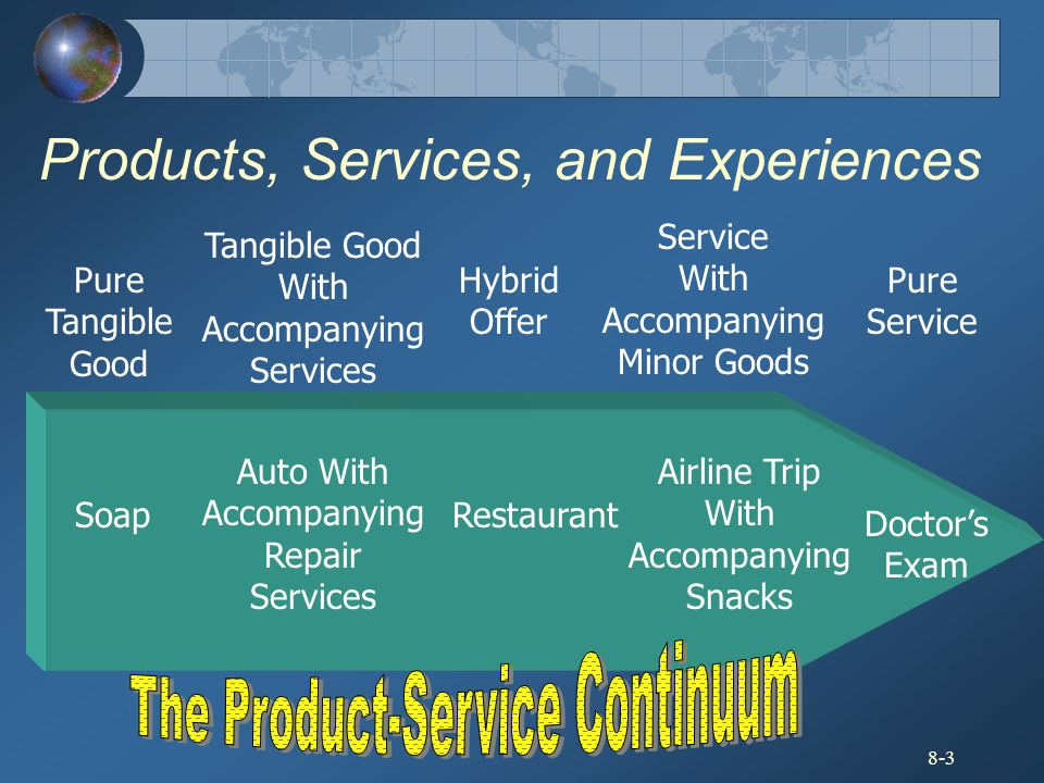 8-3 Products, Services, and Experiences Pure Tangible Good Pure Service Soap Tangible Good With Accompanying Services Auto With Accompanying Repair Se