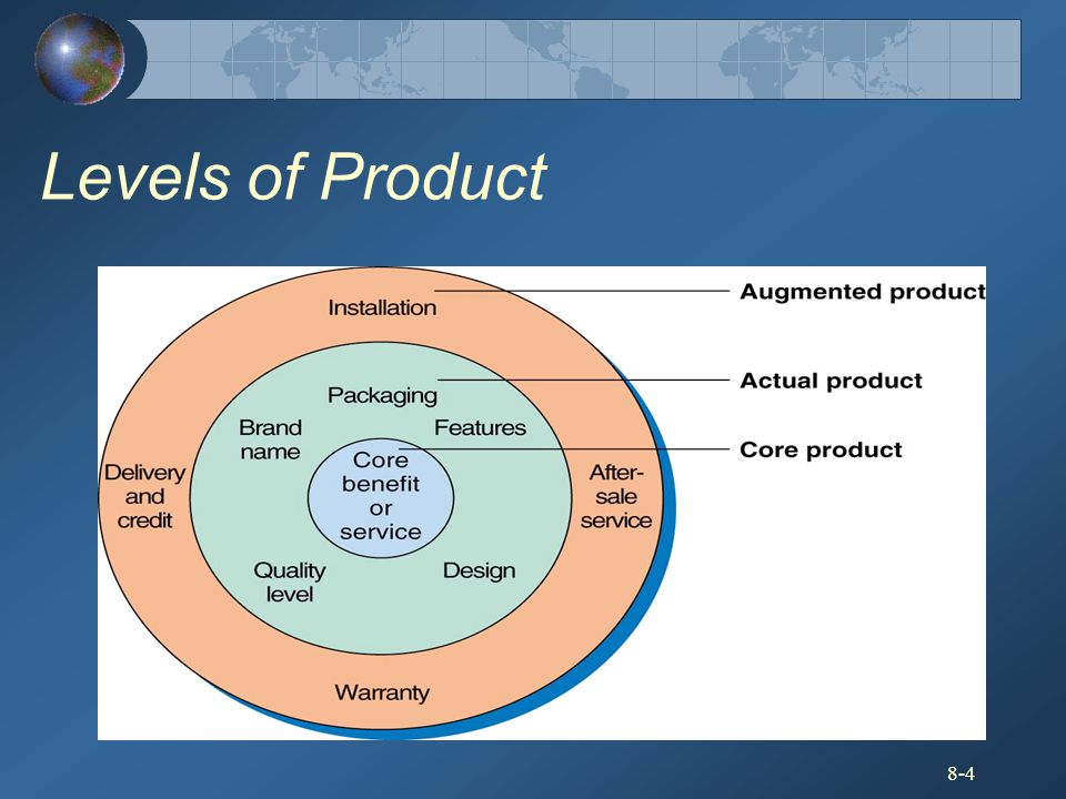 8-4 Levels of Product