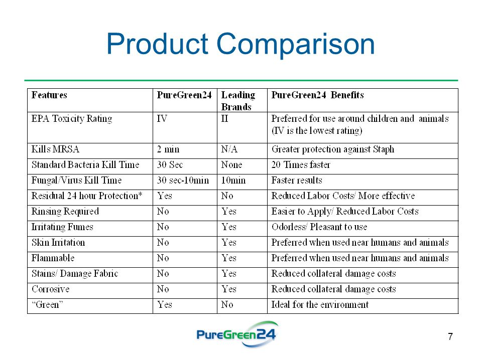 7 Product Comparison