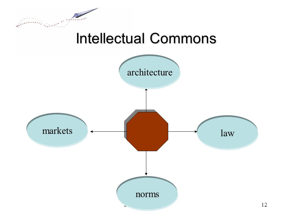 EDUCAUSE Live!12 Intellectual Commons law markets architecture norms
