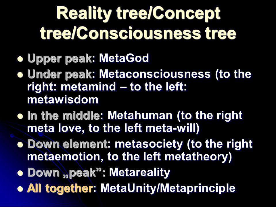 Reality tree/Concept tree/Consciousness tree Upper peak: MetaGod Upper peak: MetaGod Under peak: Metaconsciousness (to the right: metamind – to the le