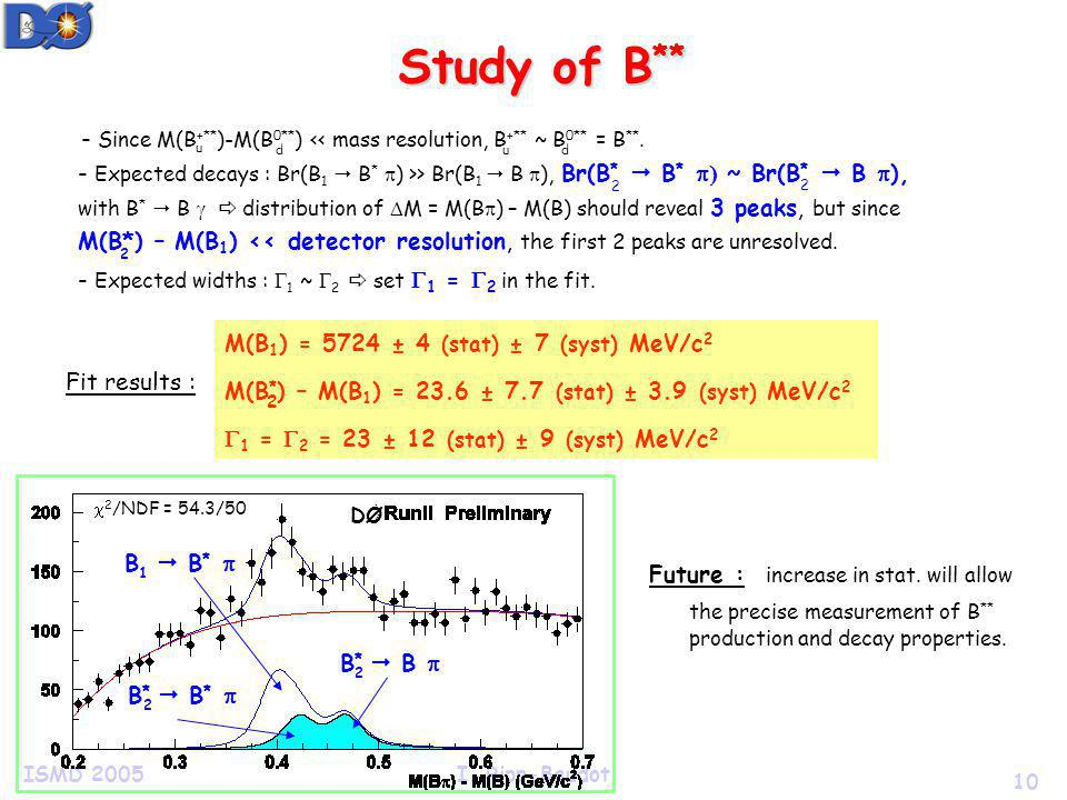 10 ISMD 2005I. Ripp-Baudot Study of B ** - Expected decays : Br(B 1 B * ) >> Br(B 1 B ), Br(B * B * ~ Br(B * B ), with B * B distribution of M = M(B )