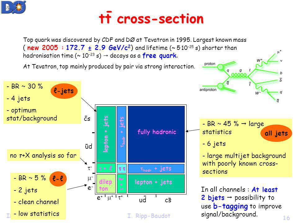 16 ISMD 2005I. Ripp-Baudot tt cross-section - Top quark was discovered by CDF and DØ at Tevatron in 1995. Largest known mass ( new 2005 : 172.7 ± 2.9