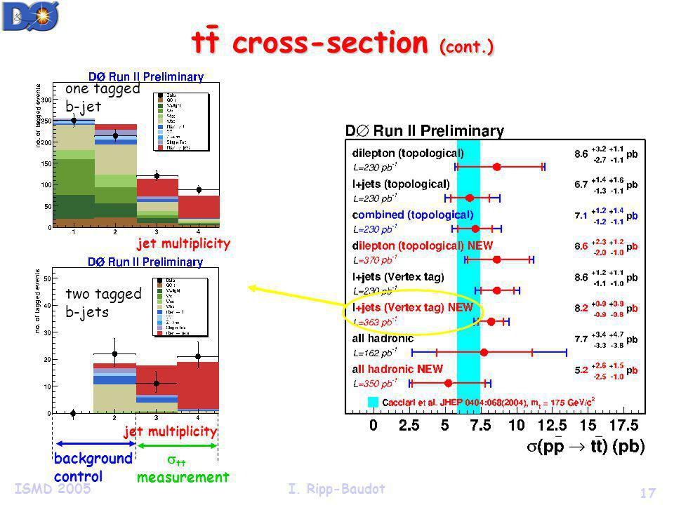 17 ISMD 2005I. Ripp-Baudot tt cross-section (cont.) - jet multiplicity background control tt measurement one tagged b-jet two tagged b-jets