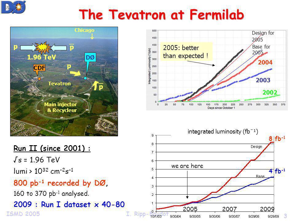 3 ISMD 2005I. Ripp-Baudot The Tevatron at Fermilab Run II (since 2001) : s = 1.96 TeV lumi > 10 32 cm -2 s -1 800 pb -1 recorded by DØ, 160 to 370 pb
