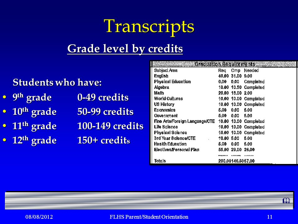 08/08/2012FLHS Parent/Student Orientation11 Transcripts Grade level by credits Students who have: 9 th grade0-49 credits 9 th grade0-49 credits 10 th