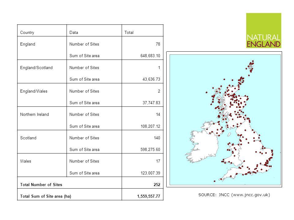 CountryDataTotal EnglandNumber of Sites78 Sum of Site area648,683.10 England/ScotlandNumber of Sites1 Sum of Site area43,636.73 England/WalesNumber of Sites2 Sum of Site area37,747.83 Northern IrelandNumber of Sites14 Sum of Site area108,207.12 ScotlandNumber of Sites140 Sum of Site area598,275.60 WalesNumber of Sites17 Sum of Site area123,007.39 Total Number of Sites252 Total Sum of Site area (ha)1,559,557.77 SOURCE: JNCC (www.jncc.gov.uk)