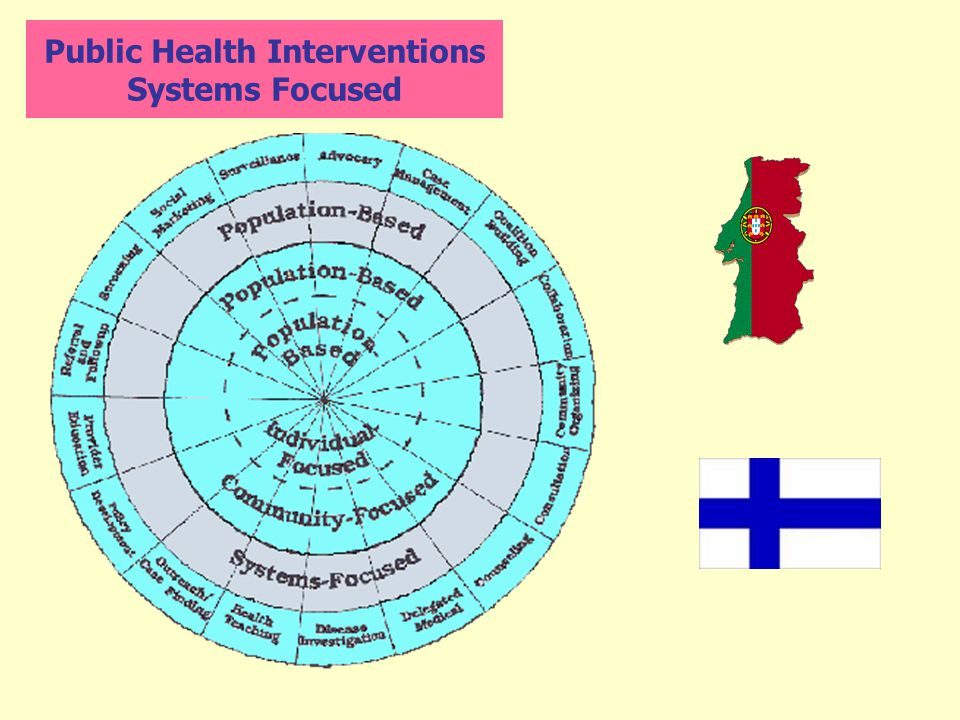 Public Health Interventions Systems Focused