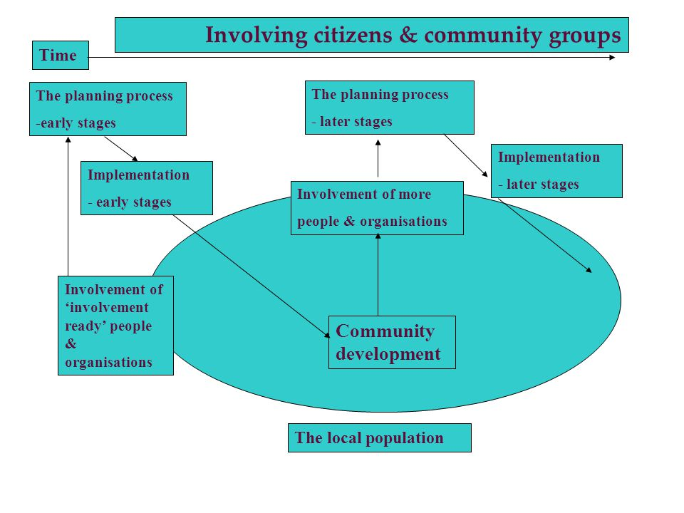 Community development Involvement of more people & organisations Involvement of involvement ready people & organisations The planning process -early stages The local population Implementation - early stages The planning process - later stages Implementation - later stages Time Involving citizens & community groups