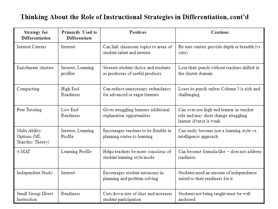 Thinking About the Role of Instructional Strategies in Differentiation Strategy for Differentiation Primarily Used to Differentiate PositivesCautions