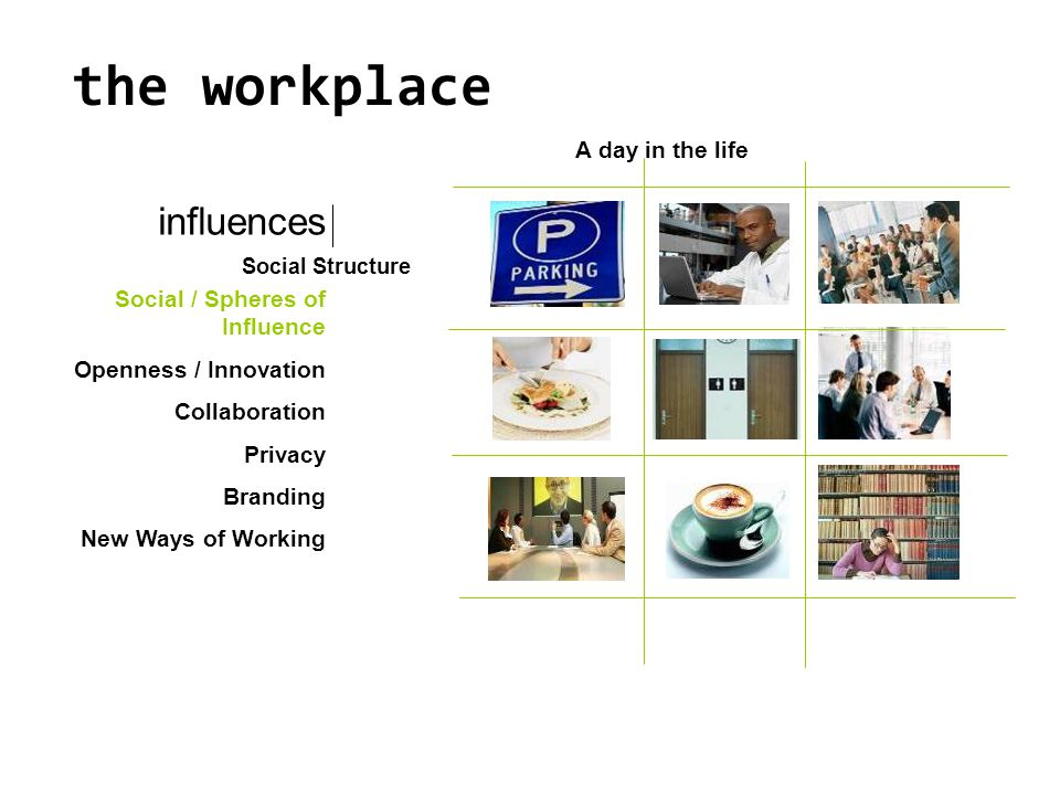A day in the life the workplace Social / Spheres of Influence Openness / Innovation Collaboration Privacy Branding New Ways of Working influences Soci