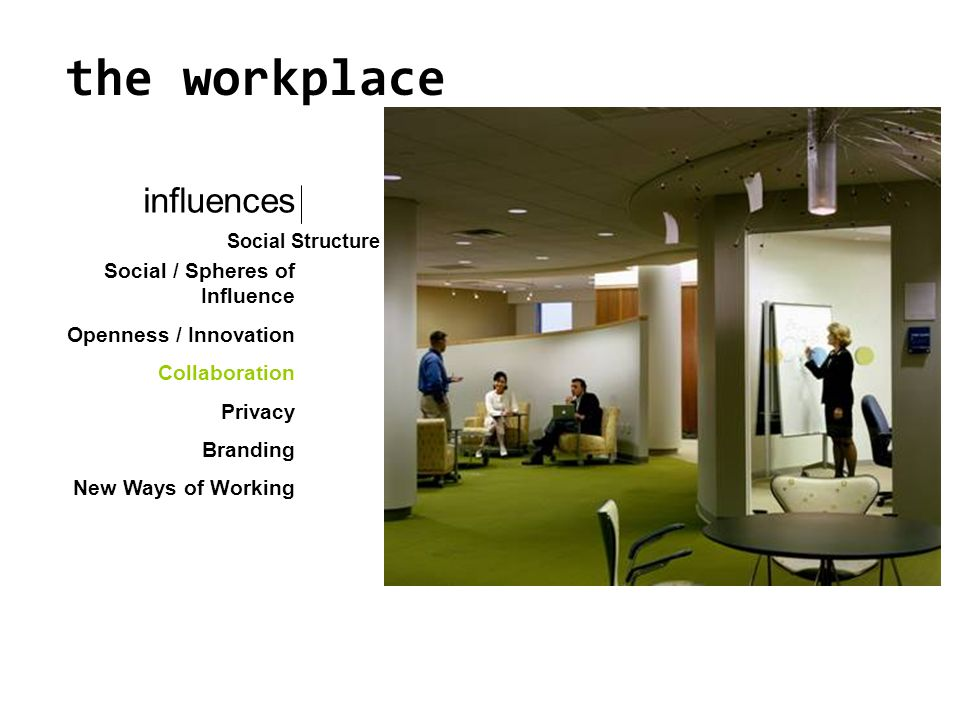 Social / Spheres of Influence Openness / Innovation Collaboration Privacy Branding New Ways of Working influences Social Structure the workplace