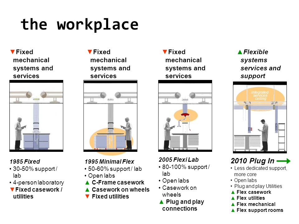 integrated services ceiling 1985 Fixed 30-50% support / lab 4-person laboratory Fixed casework / utilities 1995 Minimal Flex 50-60% support / lab Open