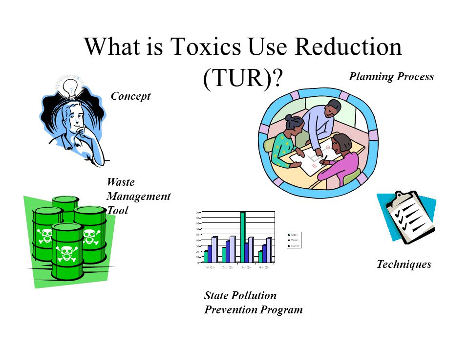 What is Toxics Use Reduction (TUR)? Planning Process Concept State Pollution Prevention Program Techniques Waste Management Tool