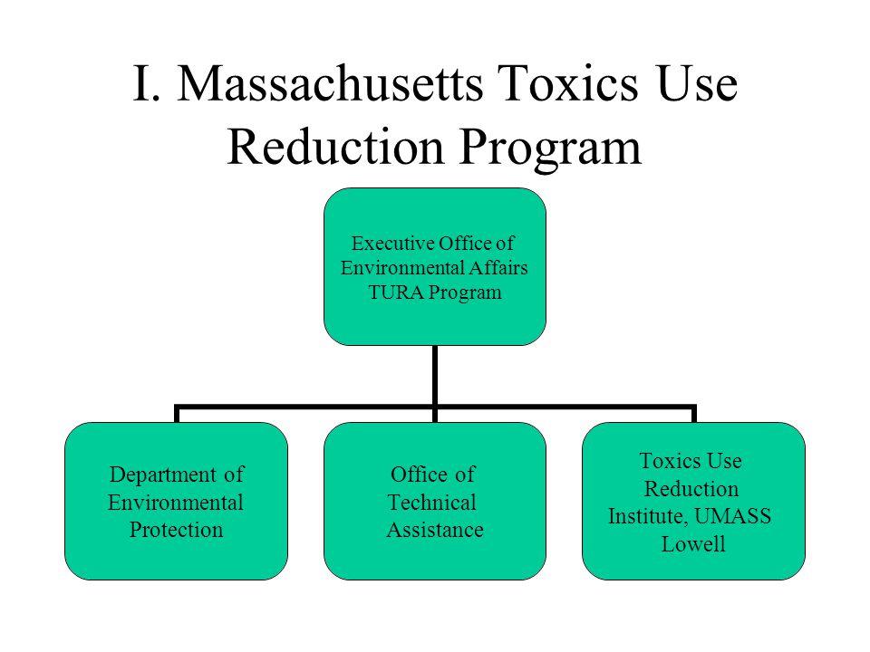 I. Massachusetts Toxics Use Reduction Program Executive Office of Environmental Affairs TURA Program Department of Environmental Protection Office of