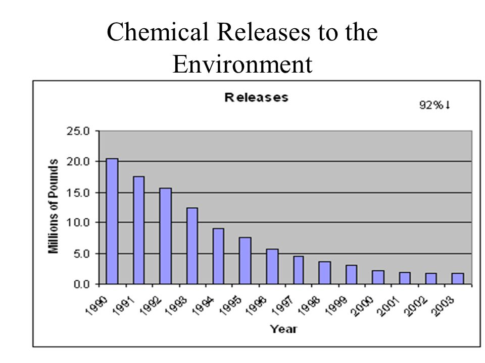 Chemical Releases to the Environment