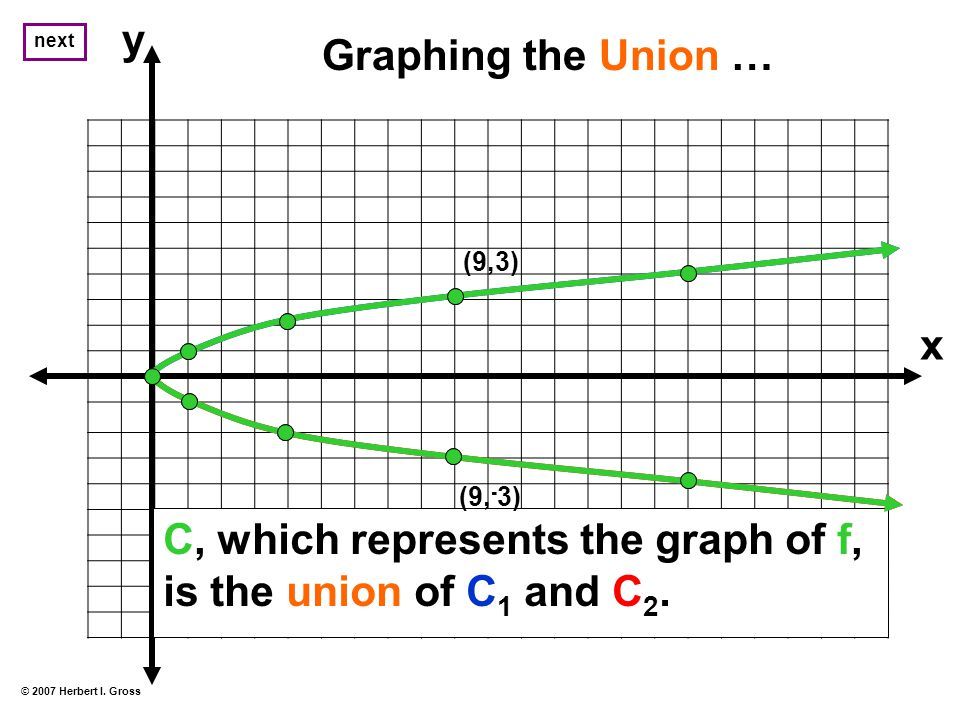 Graphing the Union … C, which represents the graph of f, is the union of C 1 and C 2.