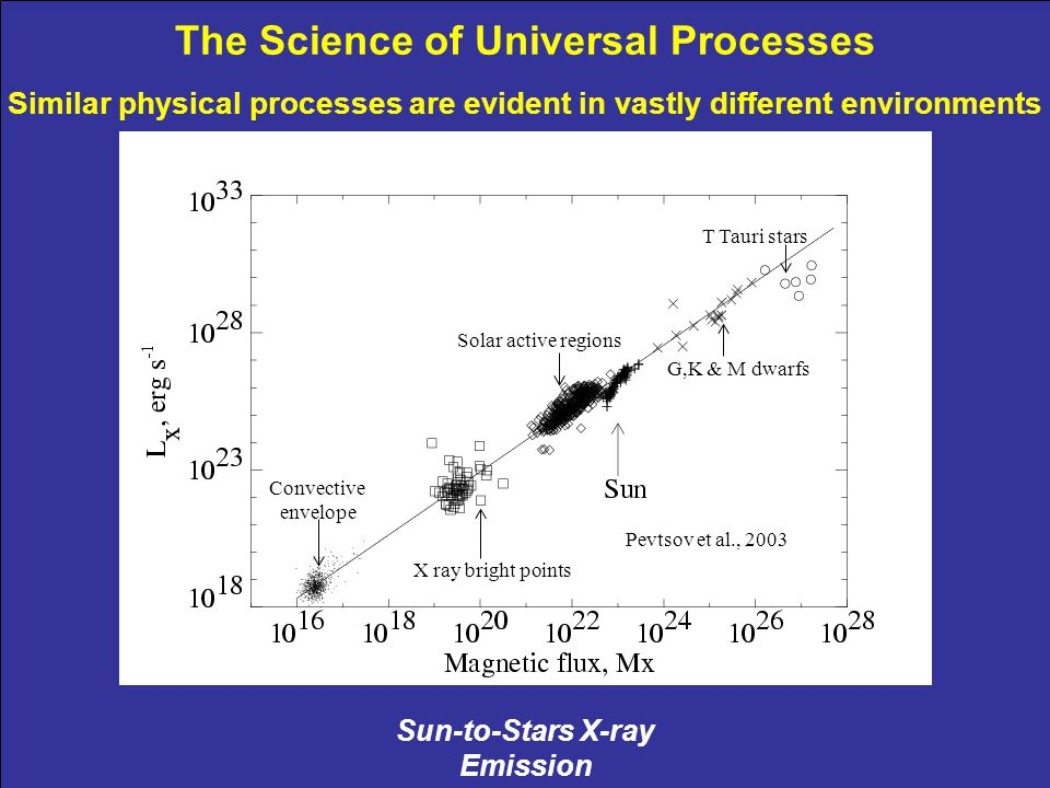 Sun-to-Stars X-ray Emission The Science of Universal Processes Similar physical processes are evident in vastly different environments X ray bright po
