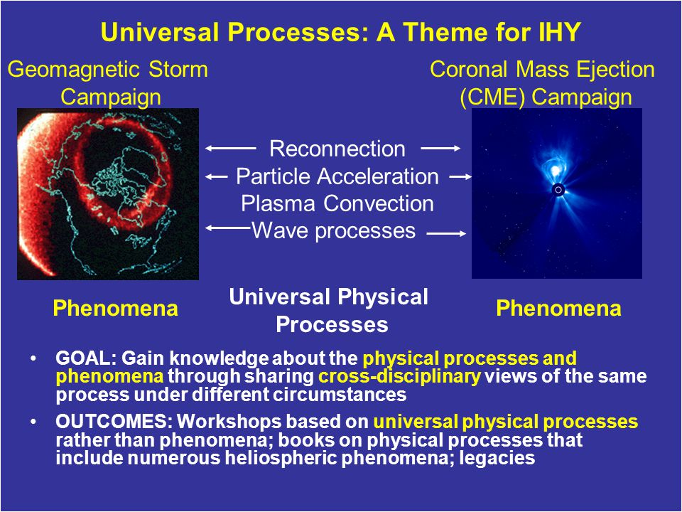 Universal Processes: A Theme for IHY GOAL: Gain knowledge about the physical processes and phenomena through sharing cross-disciplinary views of the same process under different circumstances OUTCOMES: Workshops based on universal physical processes rather than phenomena; books on physical processes that include numerous heliospheric phenomena; legacies Phenomena Geomagnetic Storm Campaign Coronal Mass Ejection (CME) Campaign Universal Physical Processes Reconnection Particle Acceleration Plasma Convection Wave processes