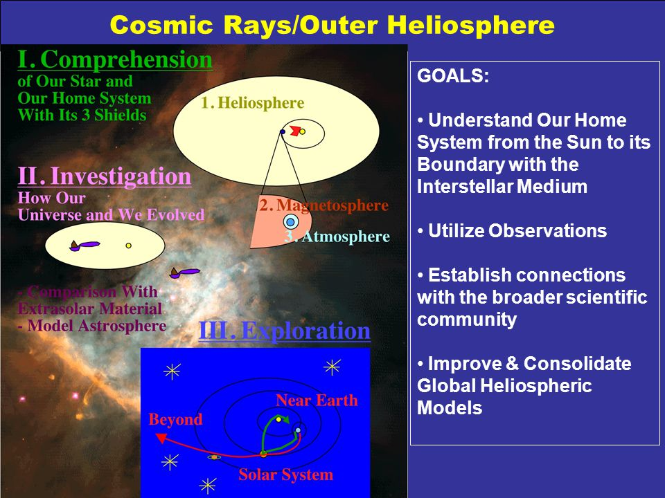 Cosmic Rays/Outer Heliosphere GOALS: Understand Our Home System from the Sun to its Boundary with the Interstellar Medium Utilize Observations Establi