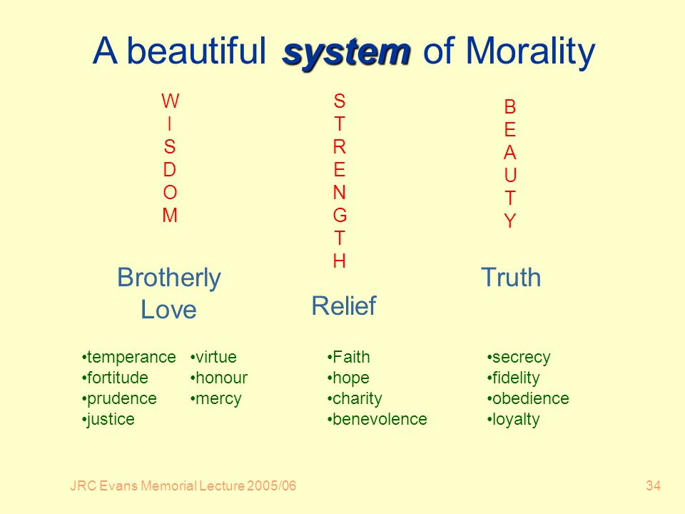 JRC Evans Memorial Lecture 2005/0634 WISDOMWISDOM STRENGTHSTRENGTH BEAUTYBEAUTY system A beautiful system of Morality Brotherly Love Relief Truth temperance fortitude prudence justice virtue honour mercy Faith hope charity benevolence secrecy fidelity obedience loyalty