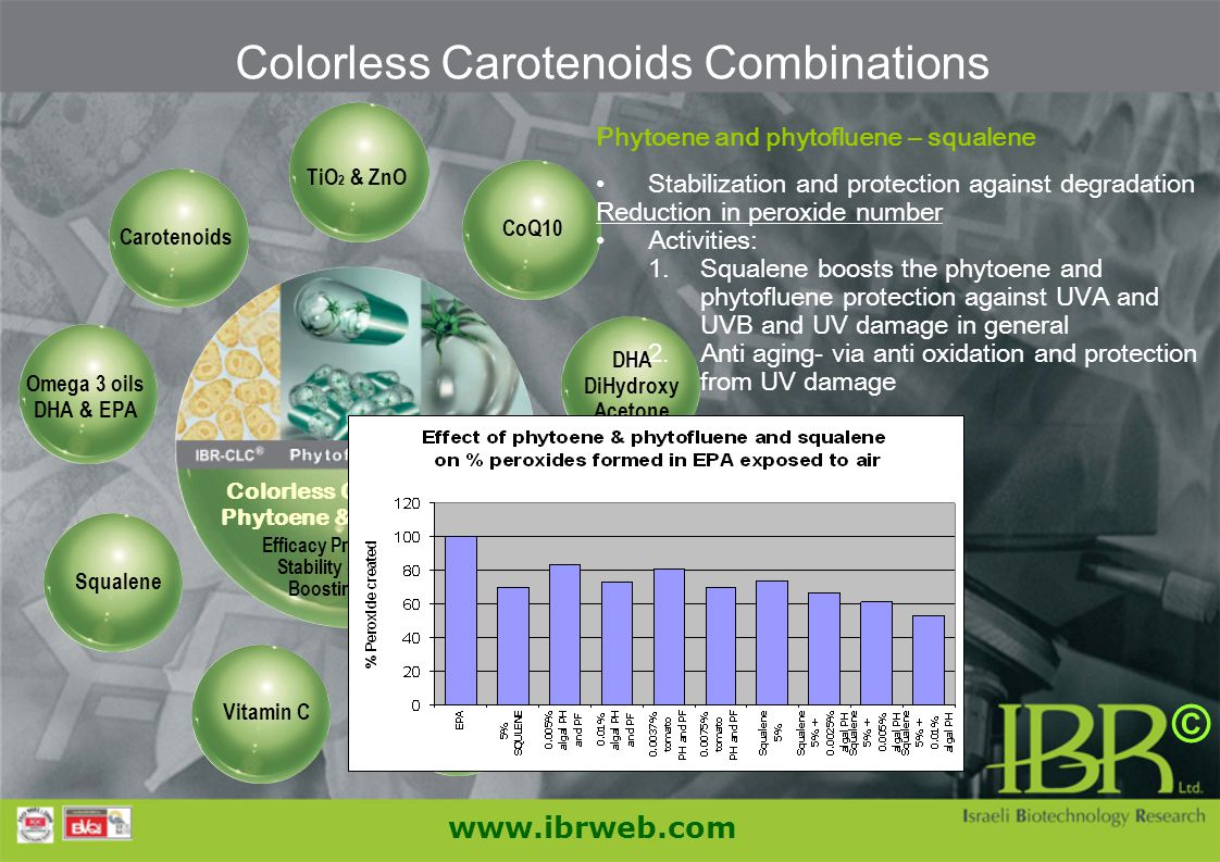 Colorless Carotenoids Combinations CoQ10 Colorless Carotenoids: Phytoene & Phytofluene Efficacy Protection and Stability Synergism Boosting activity T