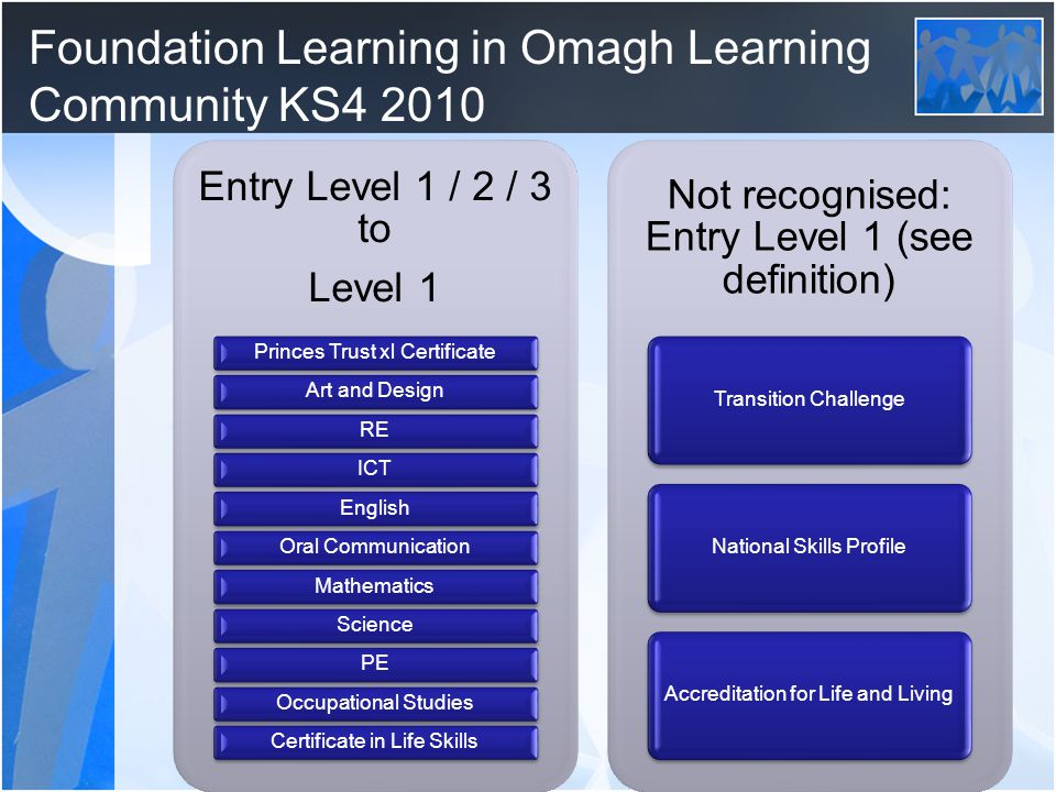 Foundation Learning in Omagh Learning Community KS4 2010 Entry Level 1 / 2 / 3 to Level 1 Princes Trust xl CertificateArt and DesignREICTEnglishOral CommunicationMathematicsSciencePEOccupational StudiesCertificate in Life Skills Not recognised: Entry Level 1 (see definition) Transition ChallengeNational Skills ProfileAccreditation for Life and Living