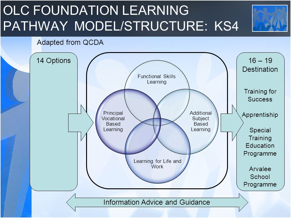 OLC FOUNDATION LEARNING PATHWAY MODEL/STRUCTURE: KS4 Functional Skills Learning Additional Subject Based Learning Learning for Life and Work Principal Vocational Based Learning 16 – 19 Destination Training for Success Apprentiship Special Training Education Programme Arvalee School Programme 14 Options Information Advice and Guidance Adapted from QCDA
