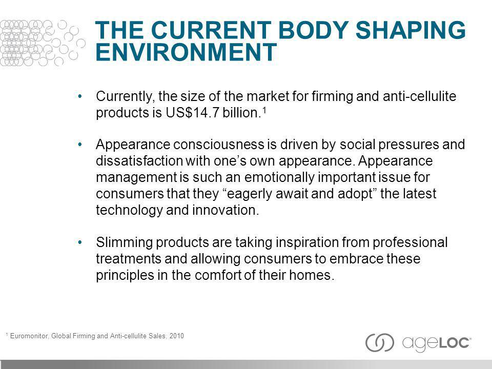 Currently, the size of the market for firming and anti-cellulite products is US$14.7 billion. 1 Appearance consciousness is driven by social pressures