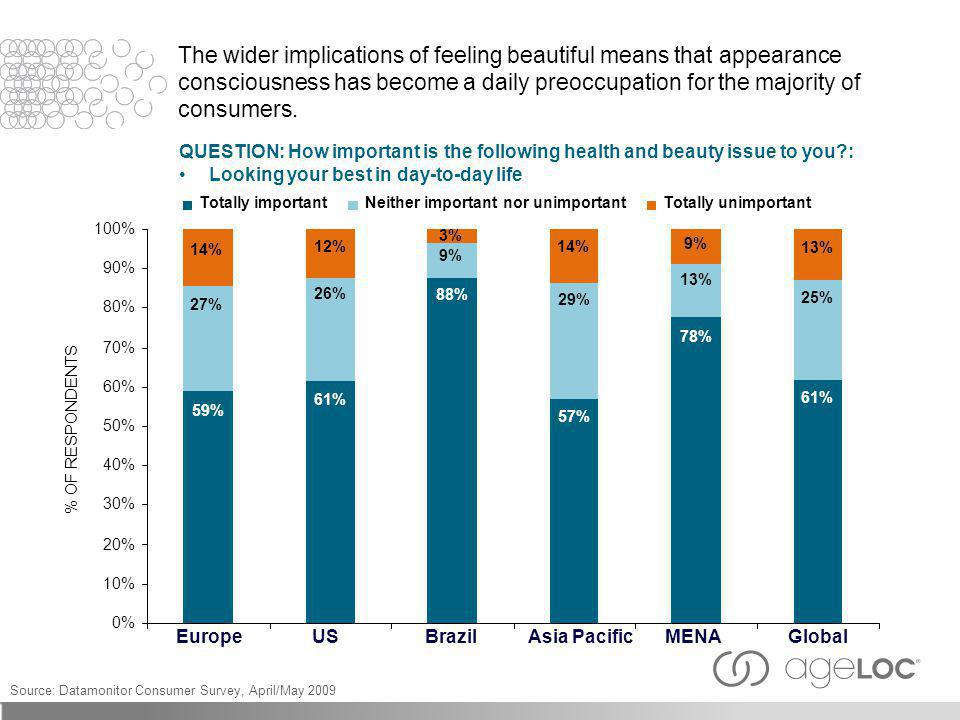 The wider implications of feeling beautiful means that appearance consciousness has become a daily preoccupation for the majority of consumers. 59% 61