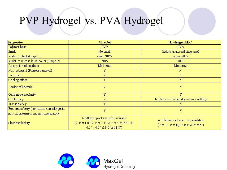 MaxGel Hydrogel Dressing PVP Hydrogel vs. PVA Hydrogel