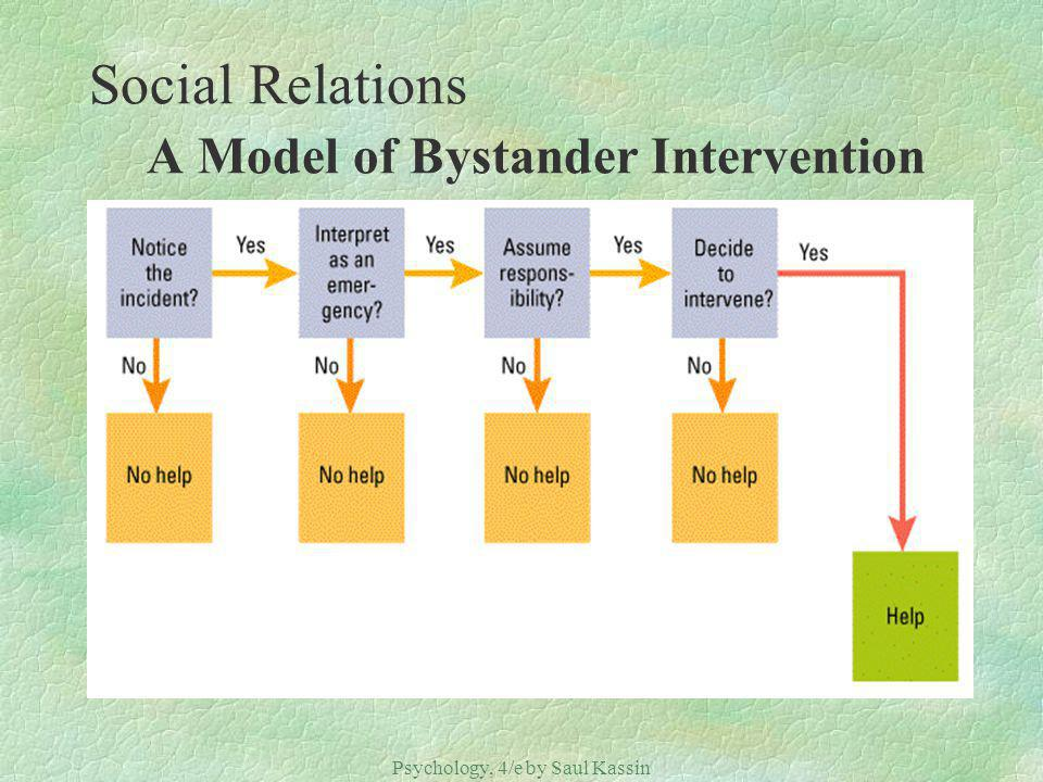 Psychology, 4/e by Saul Kassin ©2004 Prentice Hall Social Relations A Model of Bystander Intervention