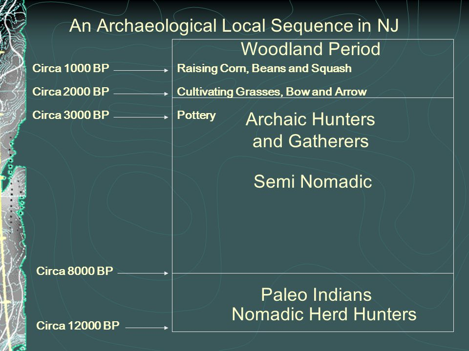 Woodland Period Archaic Hunters and Gatherers Circa 2000 BP Circa 1000 BP Cultivating Grasses, Bow and Arrow Raising Corn, Beans and Squash An Archaeological Local Sequence in NJ Circa 3000 BPPottery Circa 8000 BP Paleo Indians Circa 12000 BP Semi Nomadic Nomadic Herd Hunters