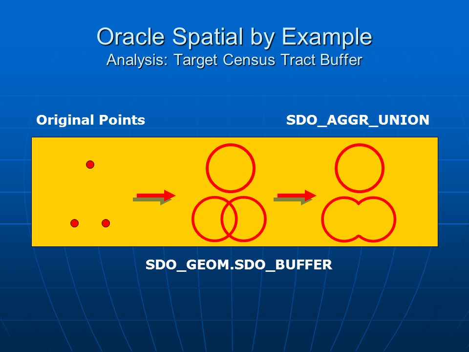 Oracle Spatial by Example Analysis: Target Census Tract Buffer SDO_GEOM.SDO_BUFFER SDO_AGGR_UNIONOriginal Points