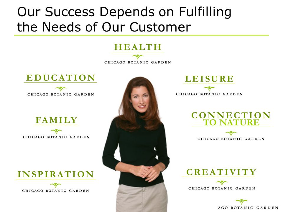 Our Success Depends on Fulfilling the Needs of Our Customer HEALTH LEISURE EDUCATION CONNECTION TO NATURE CREATIVITY INSPIRATION FAMILY