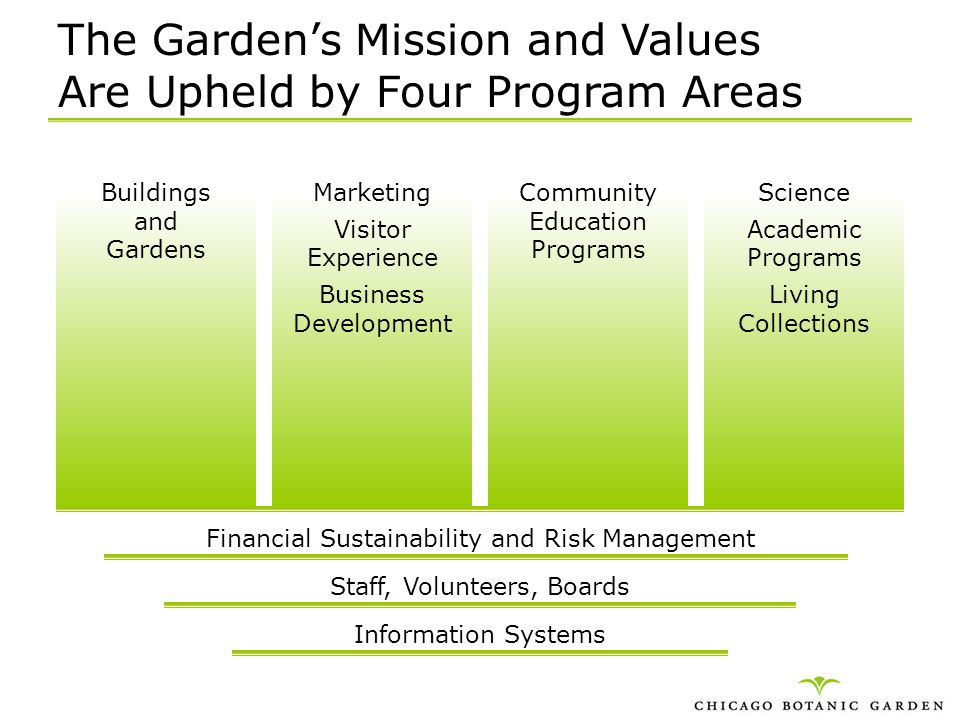 The Gardens Mission and Values Are Upheld by Four Program Areas Buildings and Gardens Financial Sustainability and Risk Management Staff, Volunteers,
