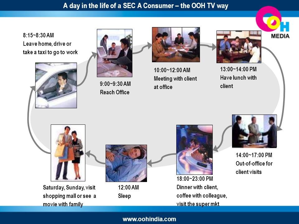 A day in the life of a SEC A Consumer – the OOH TV way 8:15~8:30 AM Leave home, drive or take a taxi to go to work 9:00~9:30 AM Reach Office 10:00~12:00 AM Meeting with client at office 13:00~14:00 PM Have lunch with client 14:00~17:00 PM Out-of-office for client visits 18:00~23:00 PM Dinner with client, coffee with colleague, visit the super mkt 12:00 AM Sleep Saturday, Sunday, visit shopping mall or see a movie with family www.oohindia.com