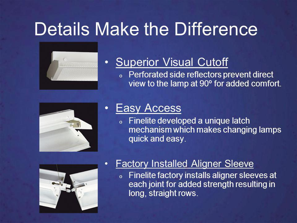 Optical Performance Performance Results (80 Ceiling and 3 Suspension) Lighting Performance Power Density (w/sq.