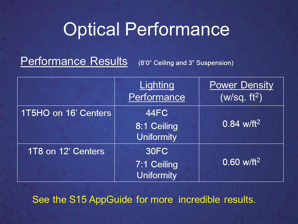 Optical Performance Double Diffusing Optical Design o Patent pending design.