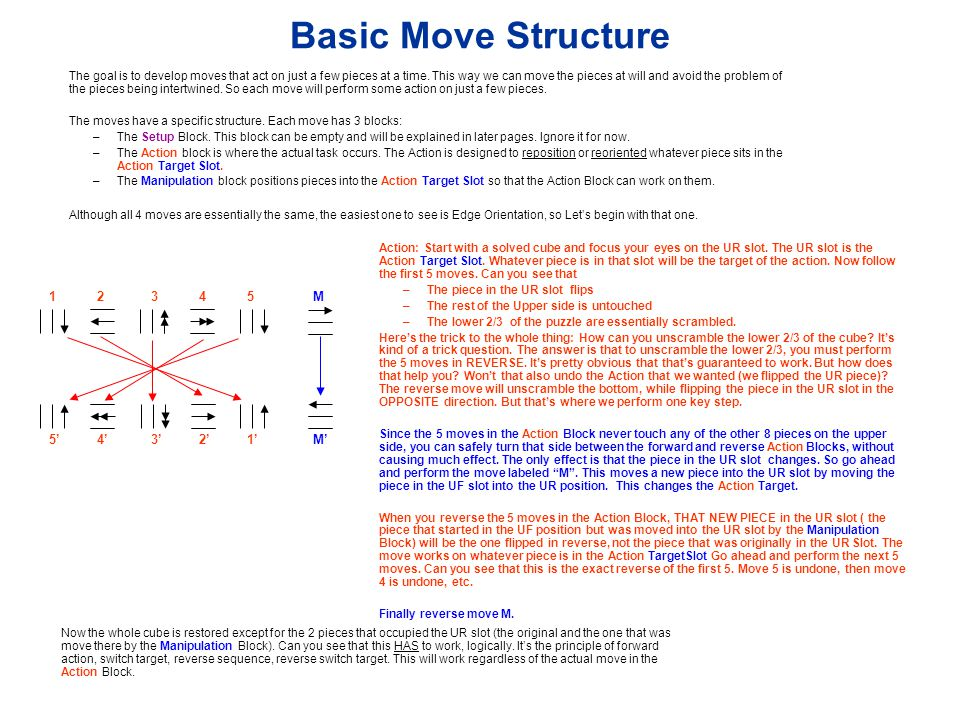Basic Move Structure Action: Start with a solved cube and focus your eyes on the UR slot. The UR slot is the Action Target Slot. Whatever piece is in