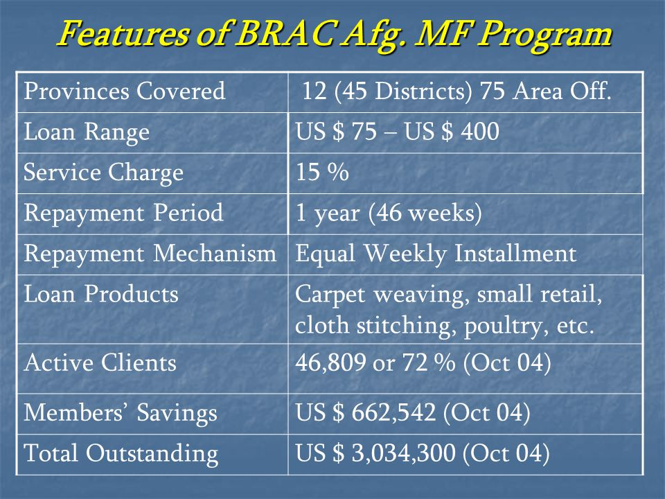 Features of BRAC Afg. MF Program Provinces Covered 12 (45 Districts) 75 Area Off. Loan RangeUS $ 75 – US $ 400 Service Charge15 % Repayment Period1 ye