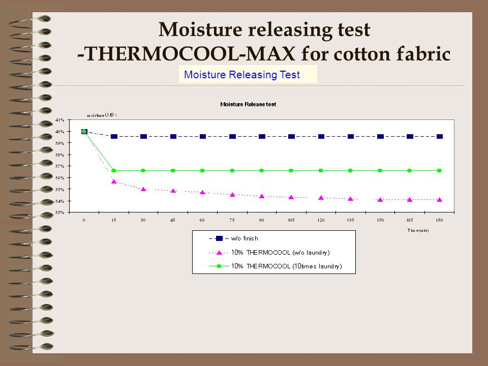 Moisture releasing test -THERMOCOOL-MAX for cotton fabric Moisture Releasing Test