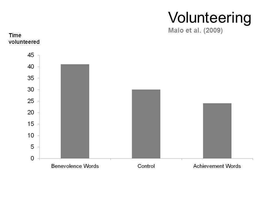 Time volunteered Volunteering Maio et al. (2009)