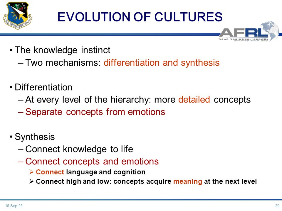 EVOLUTION OF CULTURES The knowledge instinct –Two mechanisms: differentiation and synthesis Differentiation –At every level of the hierarchy: more detailed concepts –Separate concepts from emotions Synthesis –Connect knowledge to life –Connect concepts and emotions Connect language and cognition Connect high and low: concepts acquire meaning at the next level 16-Sep-05 29