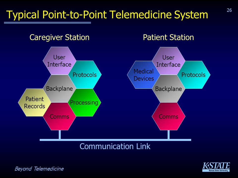Beyond Telemedicine 26 Typical Point-to-Point Telemedicine System Medical Devices User Interface Backplane Comms Protocols Patient Station User Interface Patient Records Backplane Comms Protocols Processing Caregiver Station Communication Link