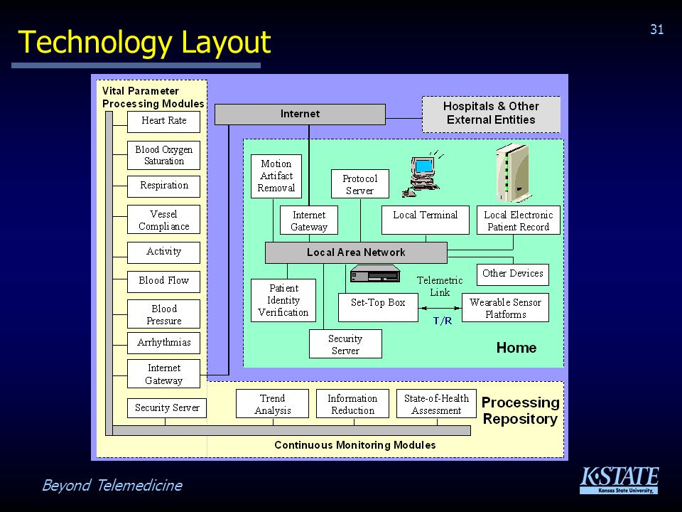 Beyond Telemedicine 31 Technology Layout