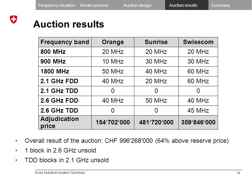 18 Swiss Spectrum Auction I Summary Auction results Frequency bandOrangeSunriseSwisscom 800 MHz20 MHz 900 MHz10 MHz30 MHz 1800 MHz50 MHz40 MHz60 MHz 2.1 GHz FDD40 MHz20 MHz60 MHz 2.1 GHz TDD000 2.6 GHz FDD40 MHz50 MHz40 MHz 2.6 GHz TDD0045 MHz Adjudication price 154702000481720000359846000 Frequency situationTender processAuction designAuction resultsSummary Overall result of the auction: CHF 996 268 000 (64% above reserve price) 1 block in 2.6 GHz unsold TDD blocks in 2.1 GHz unsold