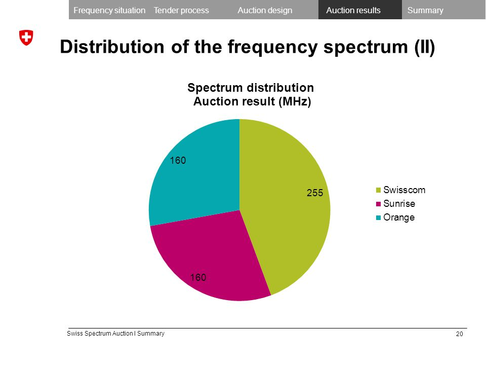 20 Swiss Spectrum Auction I Summary Distribution of the frequency spectrum (II) Frequency situationTender processAuction designAuction resultsSummary