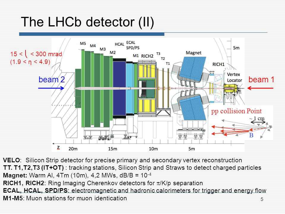5 The LHCb detector (II) pp collision Point 15 < < 300 mrad (1.9 < η < 4.9) VELO: Silicon Strip detector for precise primary and secondary vertex reconstruction TT.